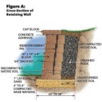 How To Build Concrete Block Retaining Wall